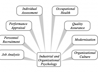 Why Organizational Health Assessment is Important?
